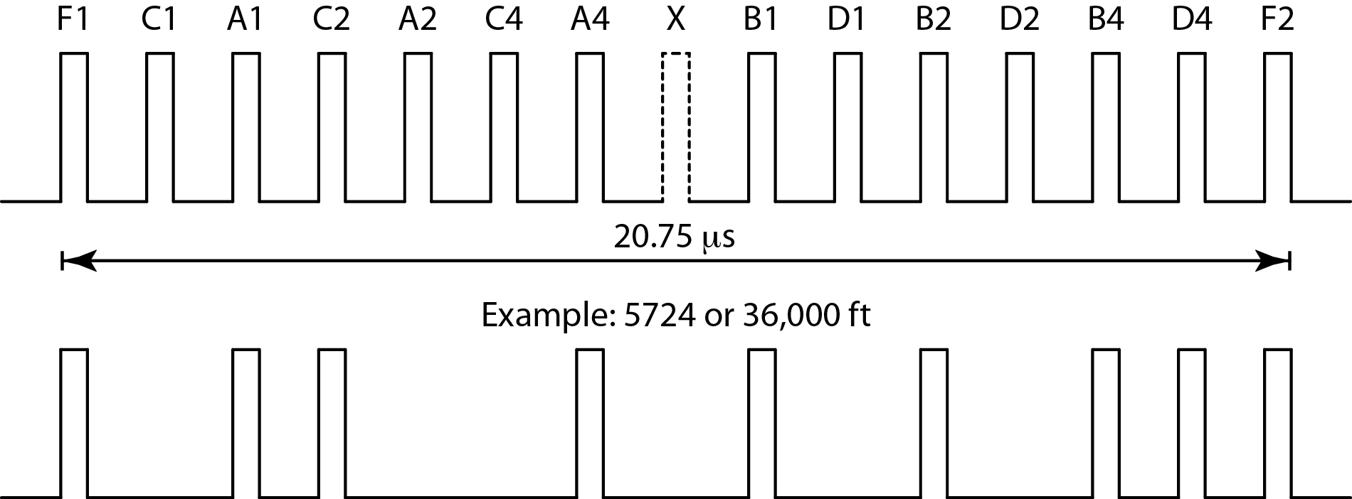 mode a/c pulse patterns